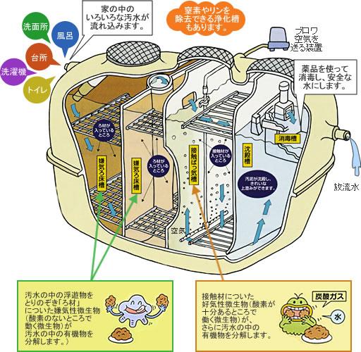 浄化槽設備
